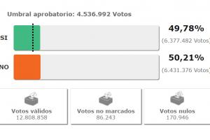 resultados-eleccion-plebiscito-por-la-paz