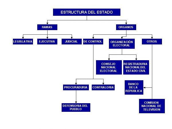 Estructura del Estado Colombiano; Imagen tomada de internet.