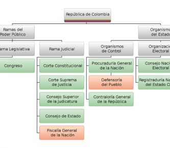 Estructura_del_Estado_Colombiano