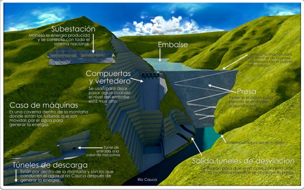 Represa hidroituango; Fotografía tomada de internet.