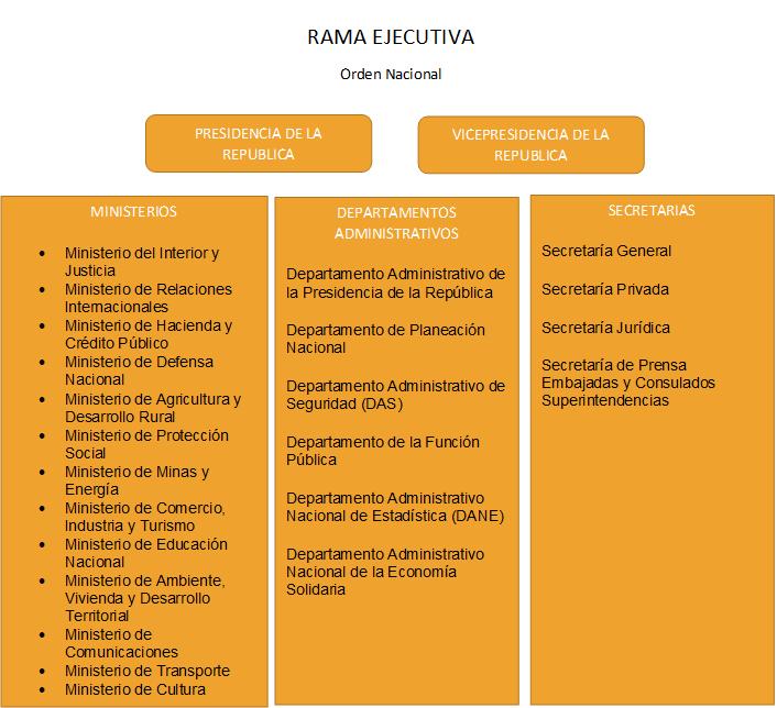 Estructura Del Estado Colombiano Tierra Colombiana