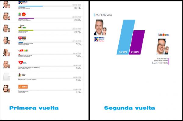 resultados elecciones presidenciales 2018
