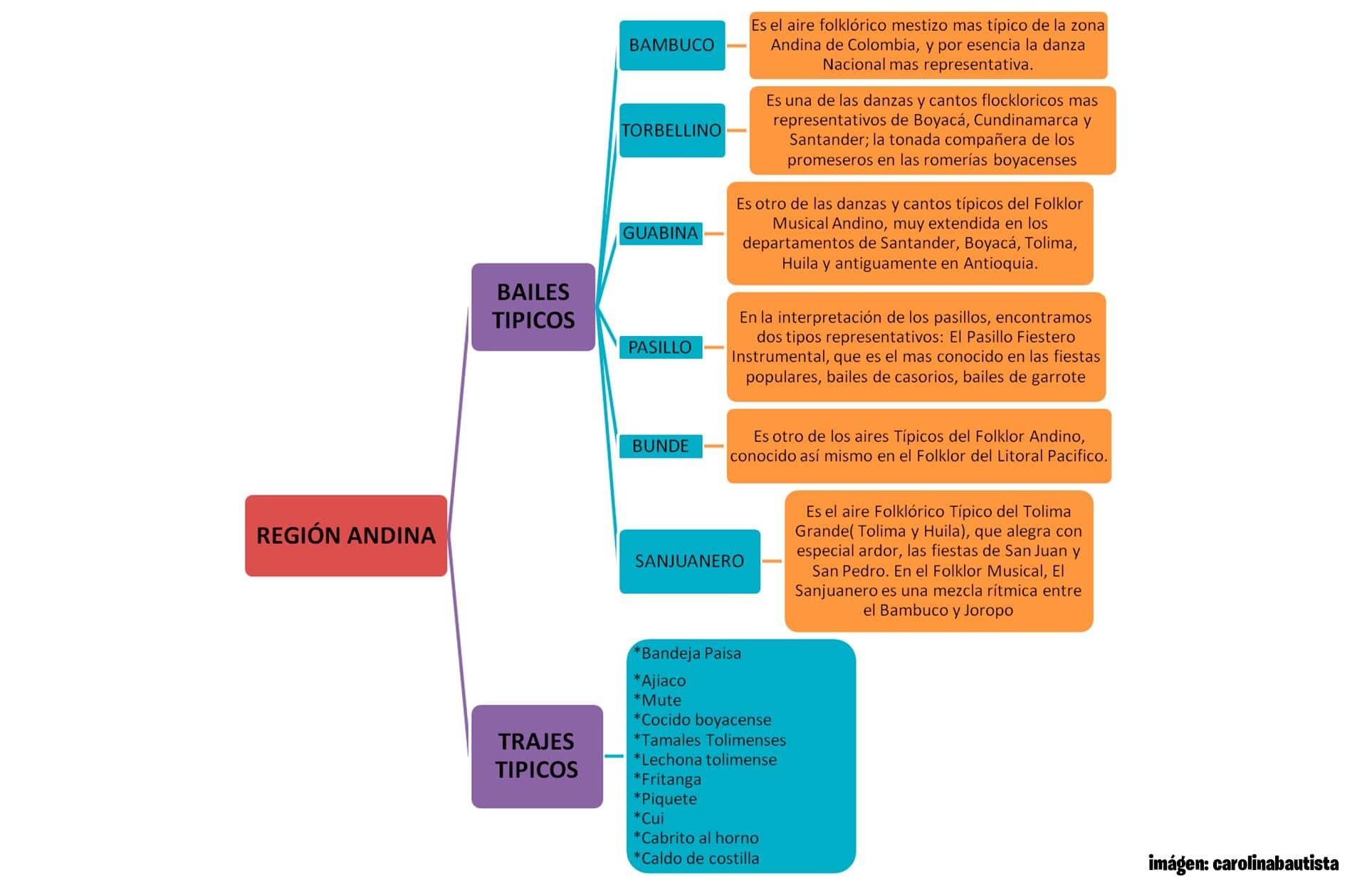 Diagrama cultura region andina-min